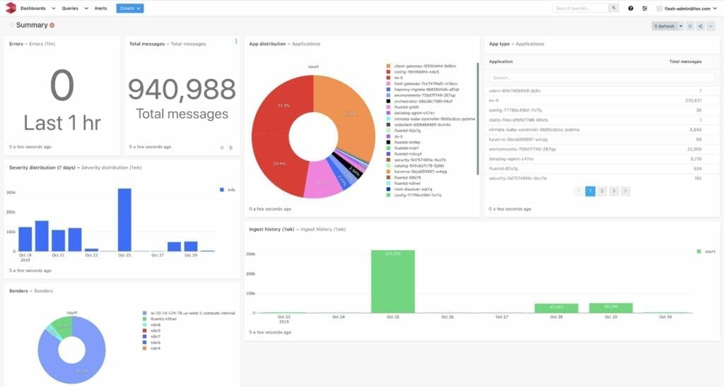 Top Log Visualization Tools in 2021