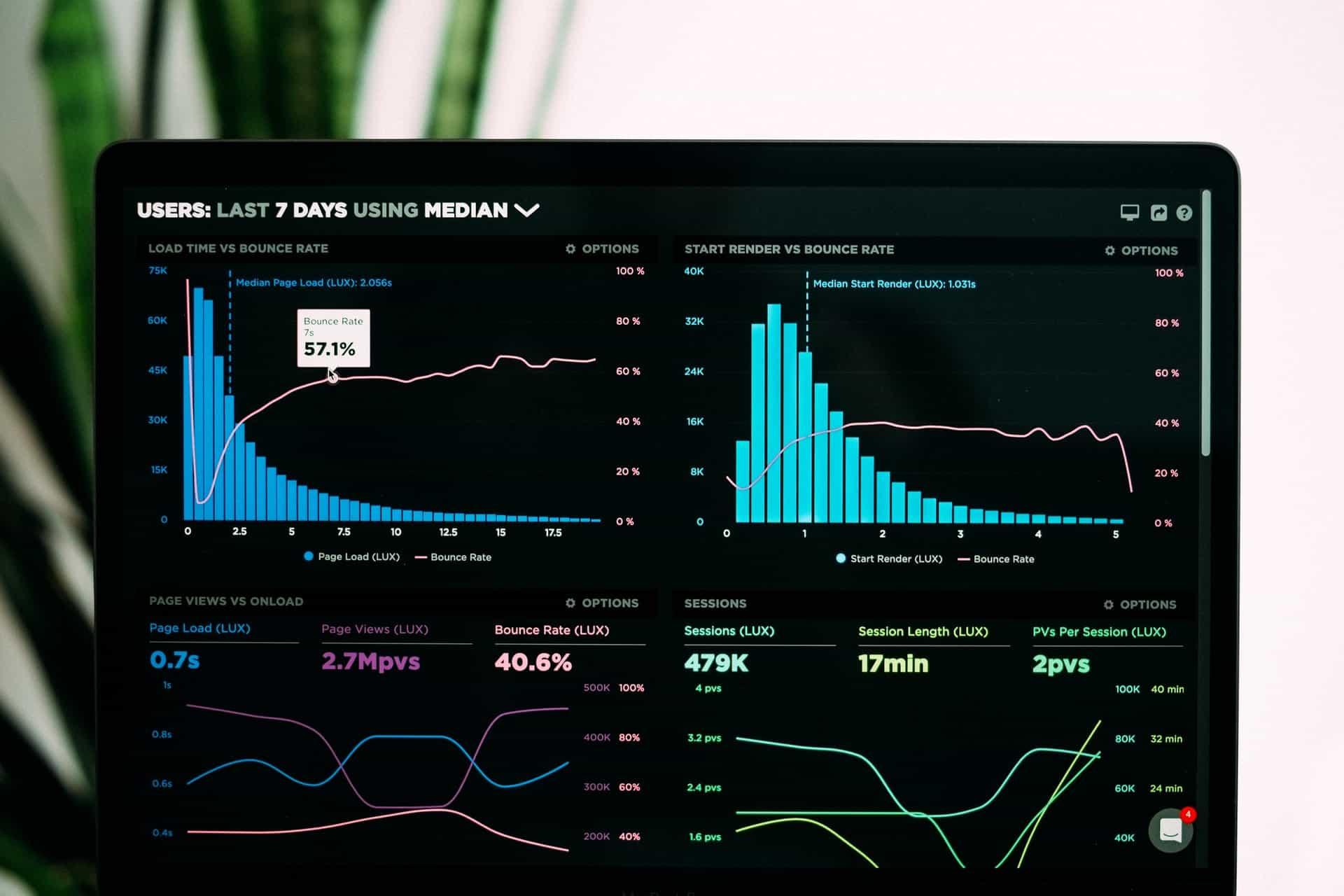Top DevOps Metrics You Should Be Tracking