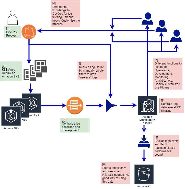 Complex AWS Elasticsearch log architecture